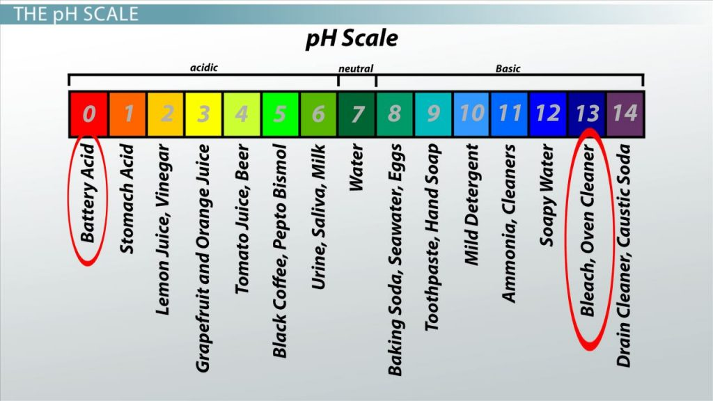 ph level of water